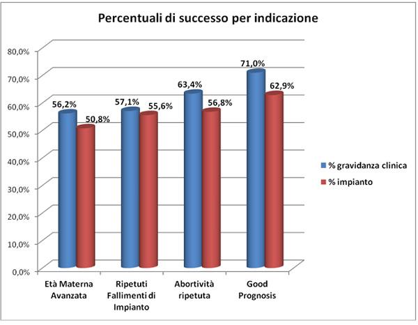 Percentuale di successo con clomid